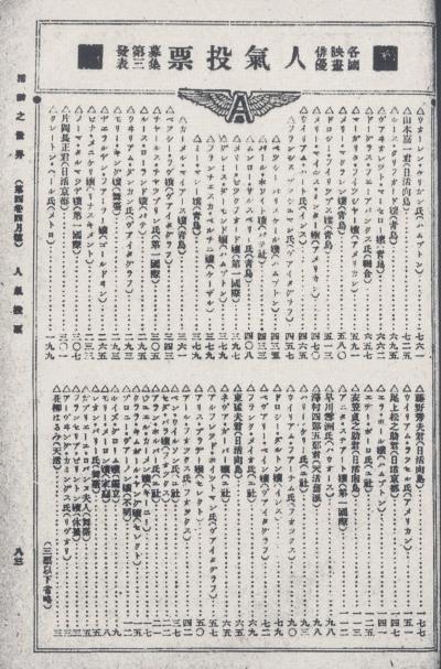 1919年4月『活動之世界』人気投票